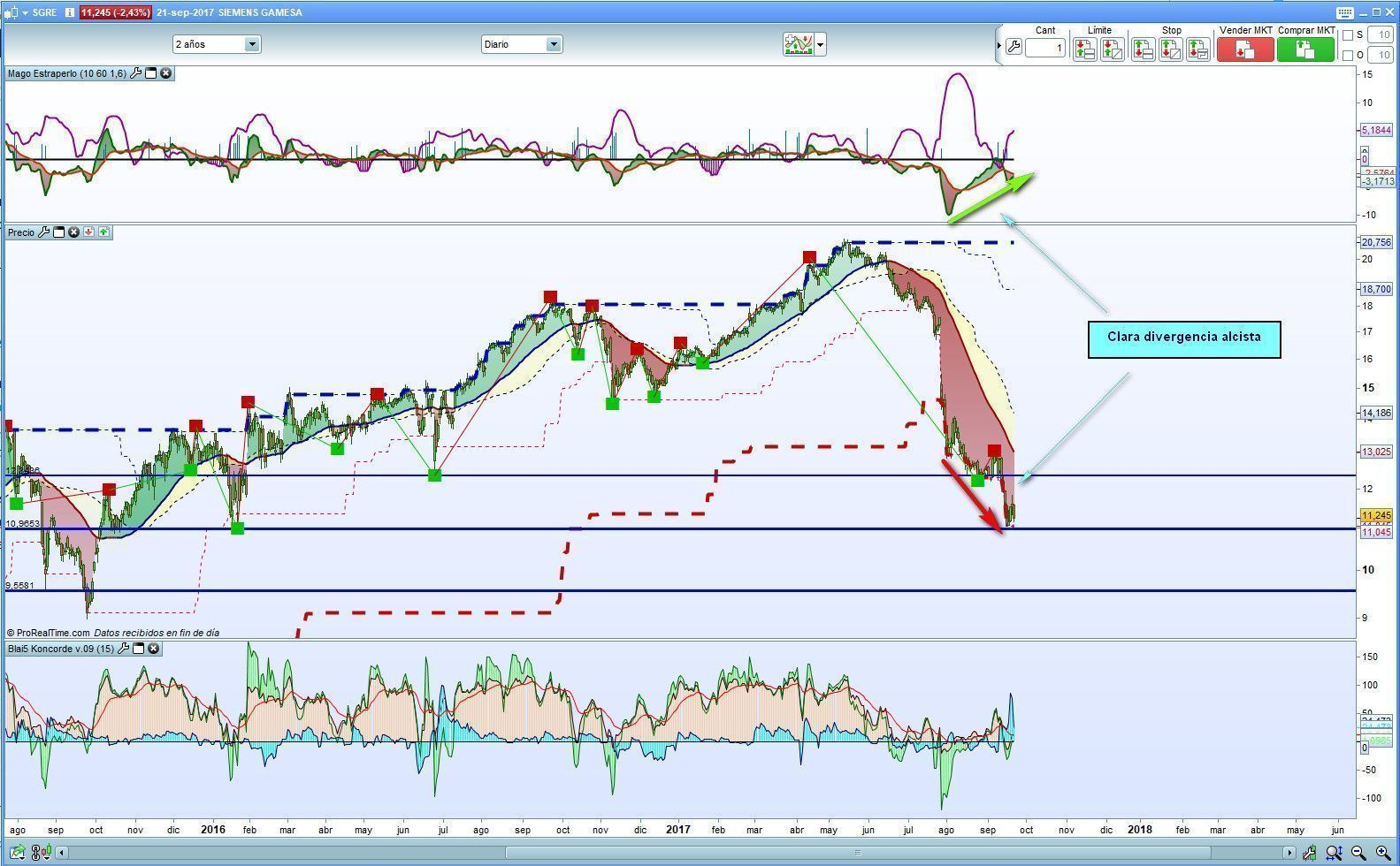 Siemens Gamesa con Divergencia