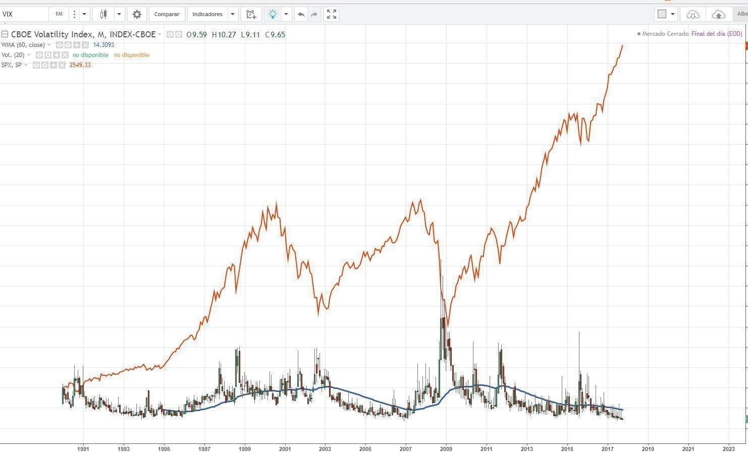 Histórico del índice VIX