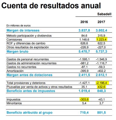 Cuentas de Resultado Anual de Sabadell