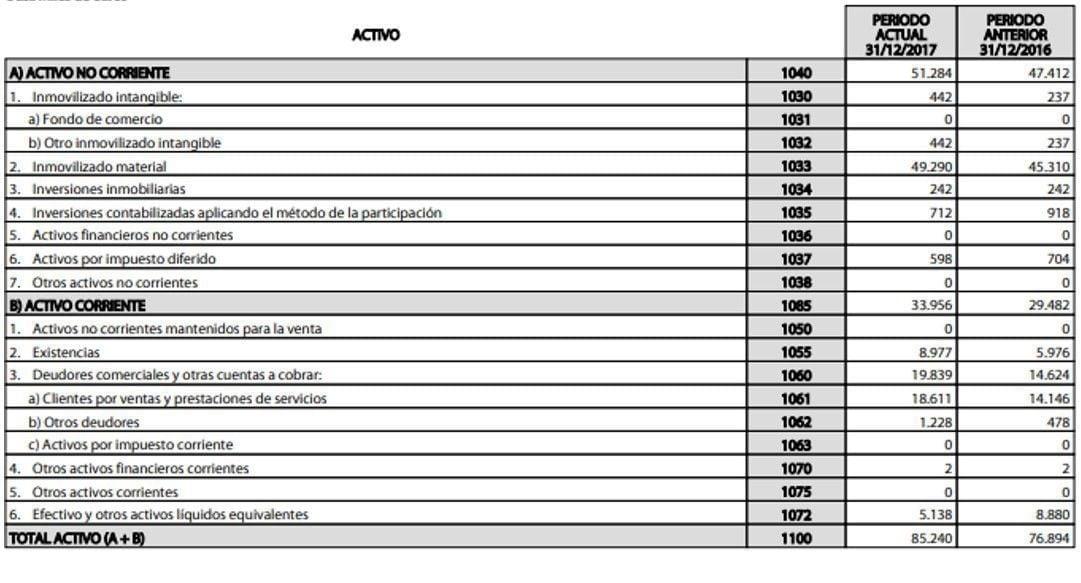 Activos de Lingotes Especiales 2017 - Ratio de Actividad