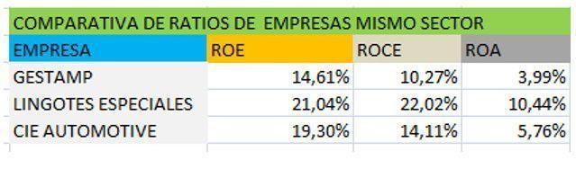 Comparativa de ratios Gestamp