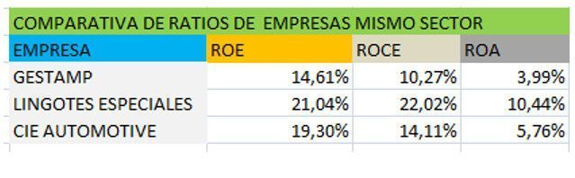 Comparativa de ratios
