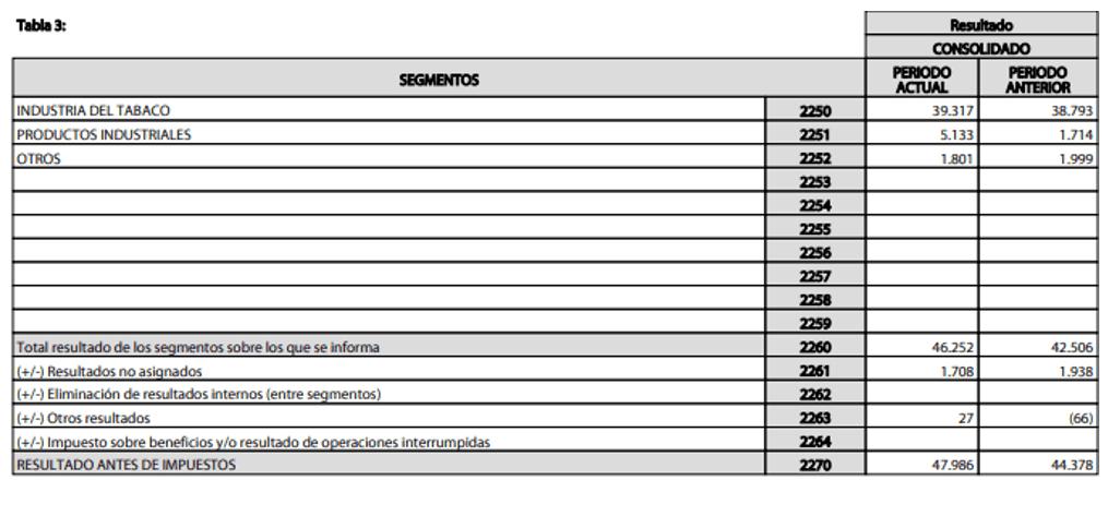 Resultado Neto por Segmentos de Miquel y Costas