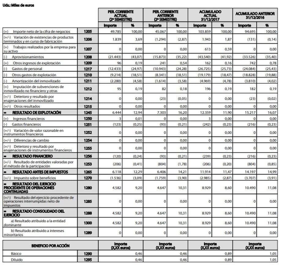 Resultados de Lingotes Especiales 2017 - Ratio de Actividad