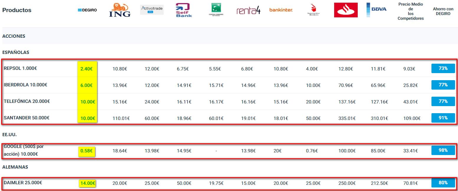 Comparativa de precios con DeGiro