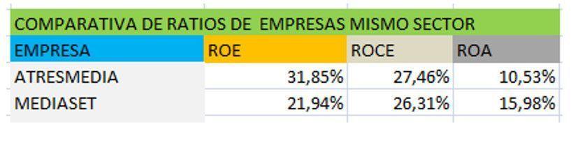 Comparativa de ratios Mediaset 1T 2018