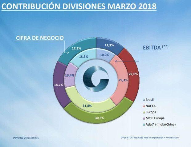Contribución Divisiones Marzo 2018 de Cie Automotive