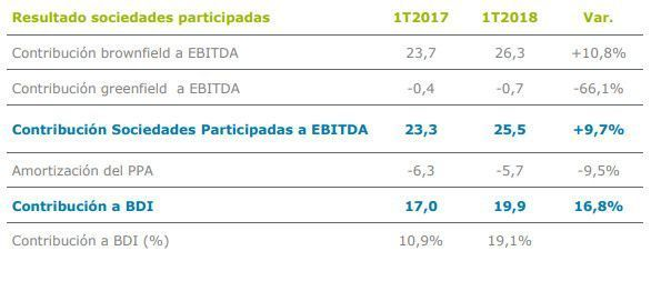 Distribución del Ebitad en Enagas 1T 2018