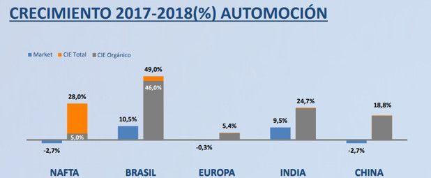 Ventas por Segmento y Área Geográfica Cie Automotive 1T 2018