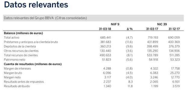 Datos relevantes de BBVA 1T 2018