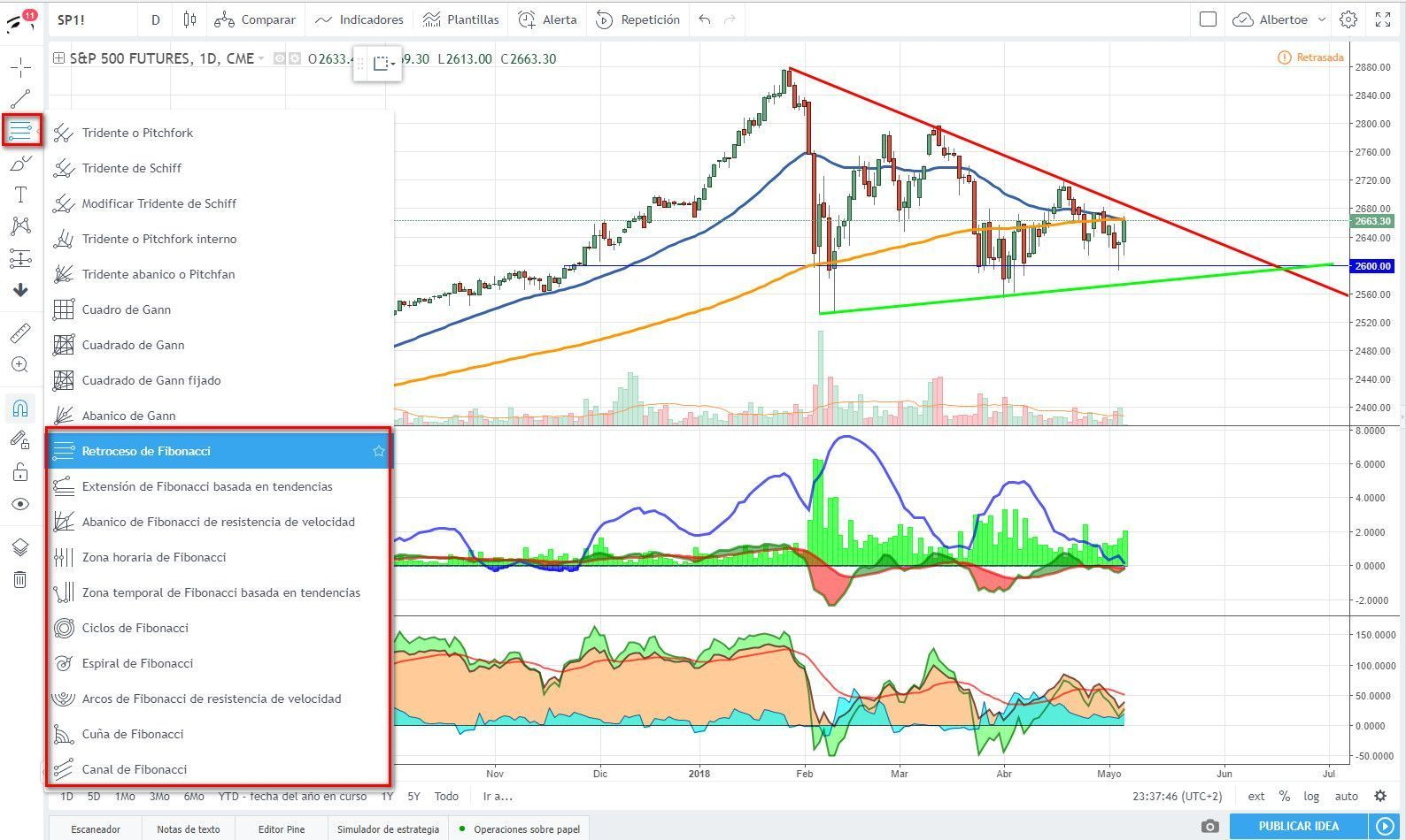 Gráficos de Fibonacci en tradingview