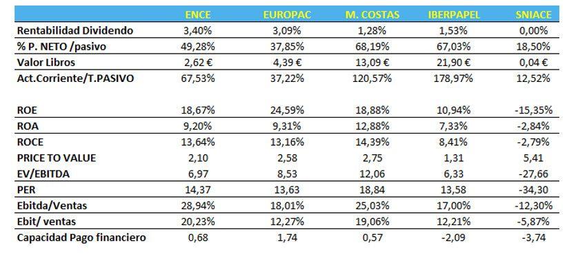 Cuadro Comparativo Sector Papelero 2018