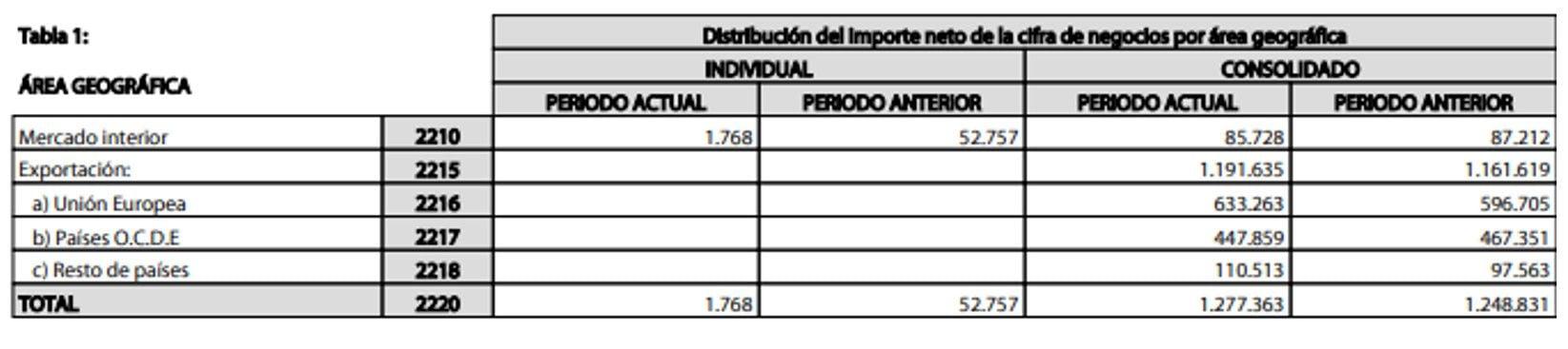 Ventas por Area Geográfica Ebro Foods 1S 2018