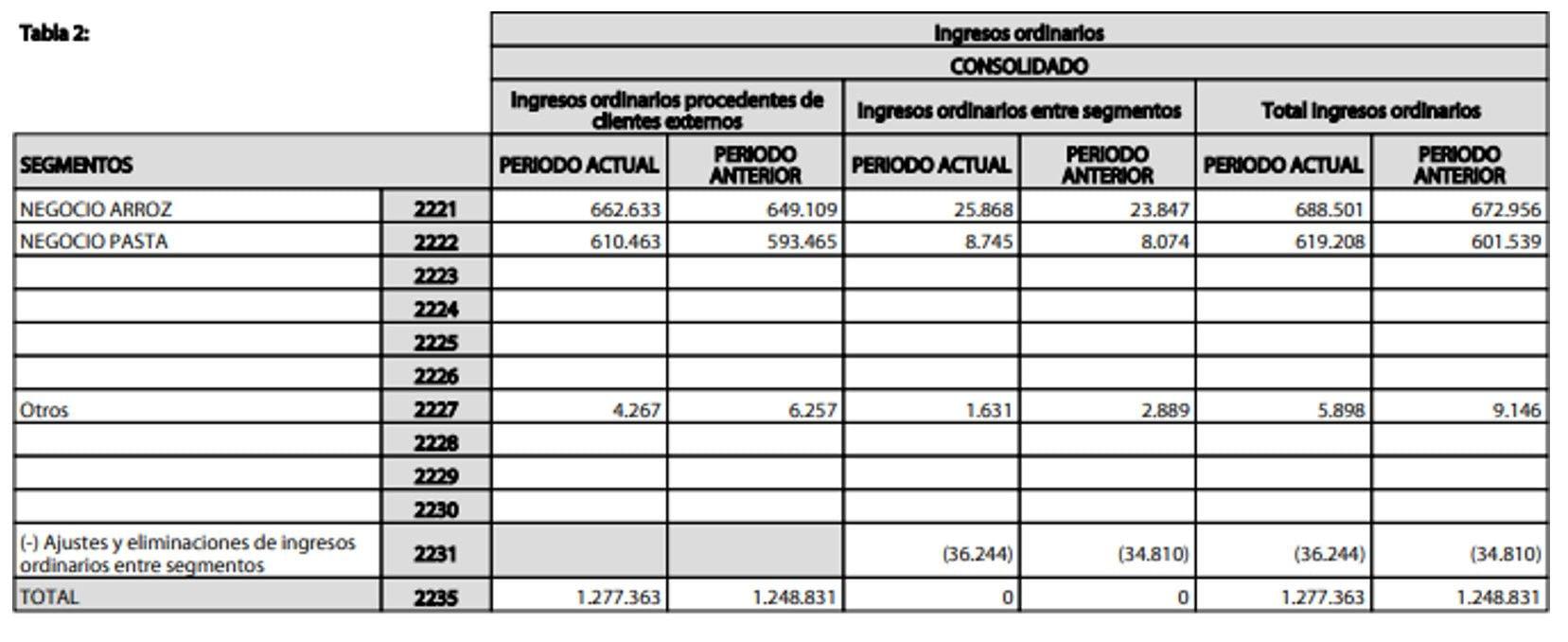 Ventas por Segmento Ebro Foods 1S 2018