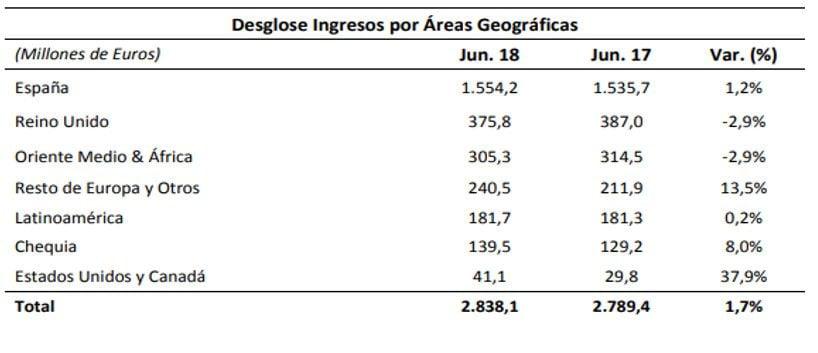 Desglose de Ingresos por Área Geográfica de FCC 1S 2018