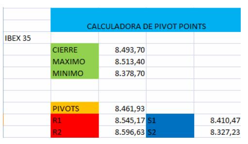 Pivot Points, ejemplo de calculadora.