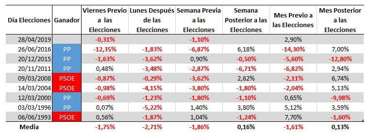 Comportamiento del Ibex35 en las Elecciones Generales