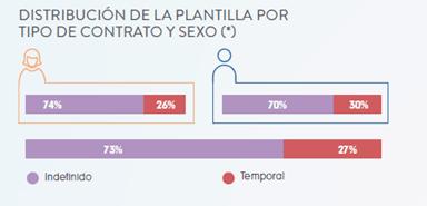 Distribución de la plantilla por sexo de Inditex