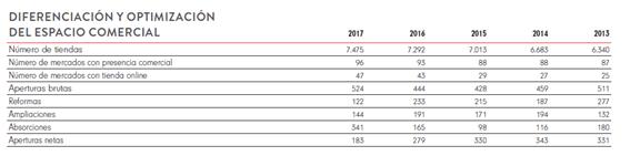 Ampliaciones de Inditex