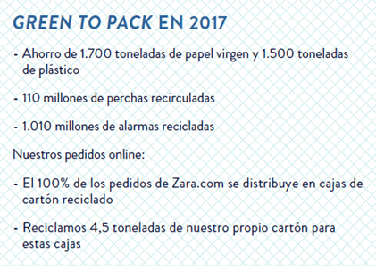 Proyecto Green To Pack 2017 Inditex