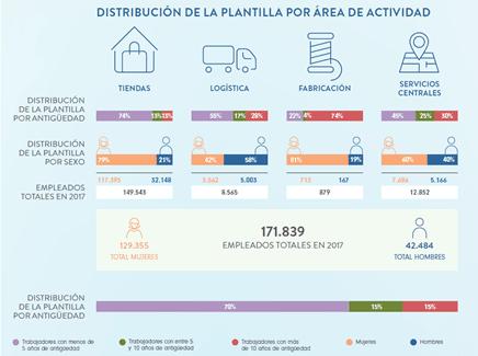 Distribución de la plantilla de Inditex