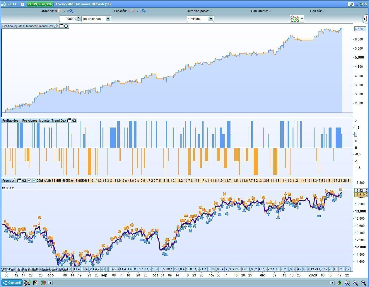 Gráfico Liquidez Monster Trend DAX