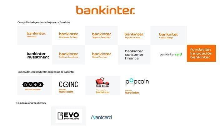 Grupo Bankinter