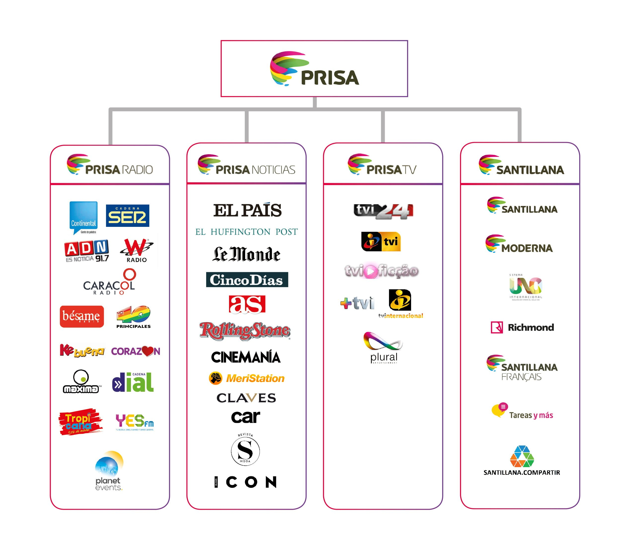 Empresas de Grupo Prisa