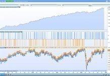 Gráfico Liquidez Ultimate Trend 1.1