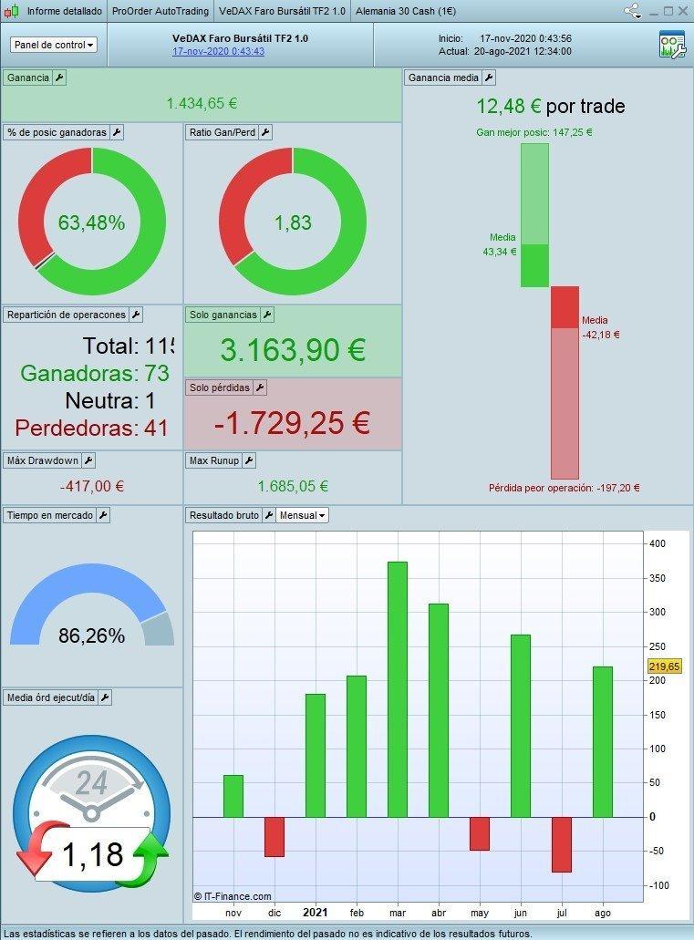 Resultados Reales VeDAX TF2